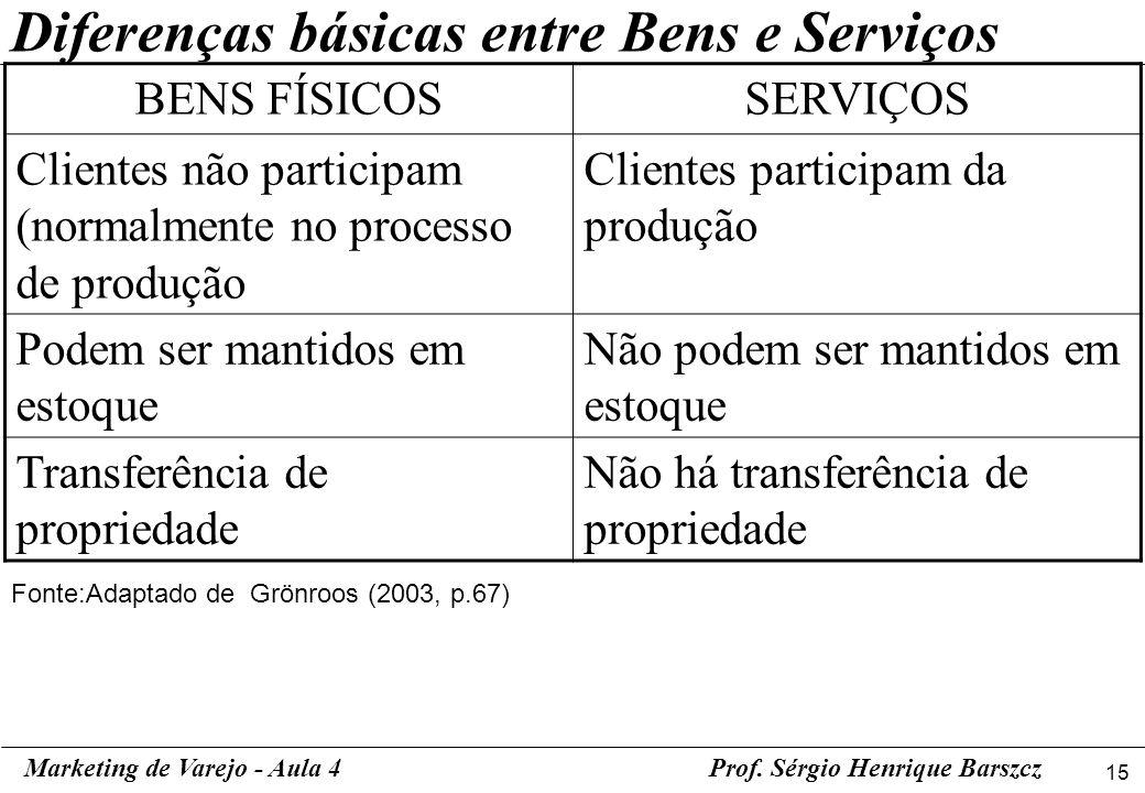 15 Diferenças básicas entre Bens e Serviços BENS FÍSICOSSERVIÇOS Clientes não participam (normalmente no processo de produção Clientes participam da p