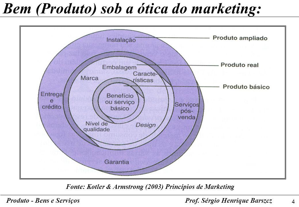 4 Produto - Bens e ServiçosProf. Sérgio Henrique Barszcz Bem (Produto) sob a ótica do marketing: Fonte: Kotler & Armstrong (2003) Princípios de Market