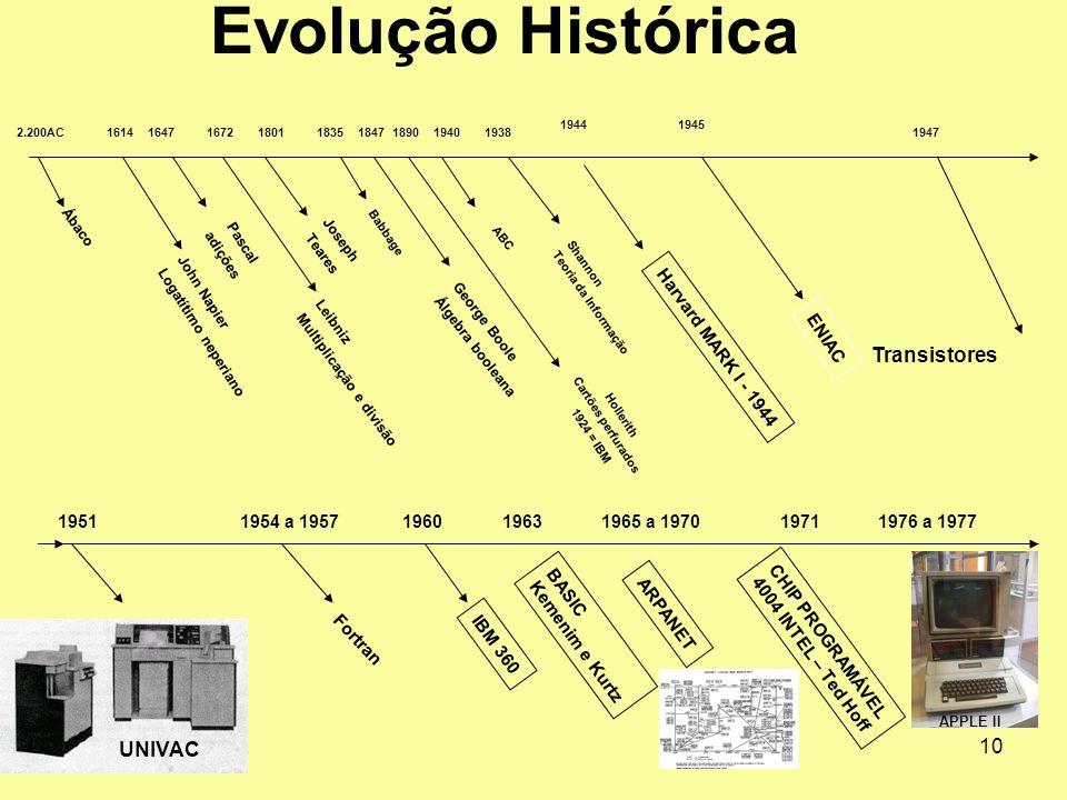 10 2.200AC Ábaco 1647 Pascal adições 180118351940 Joseph Teares Babbage ABC 1672 Leibniz Multiplicação e divisão 1847 George Boole Álgebra booleana 16