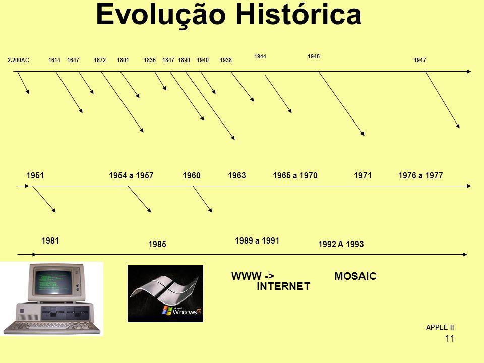 11 2.200AC164718011835194016721847161418901938 19441945 Evolução Histórica 1947 19511954 a 195719601965 a 1970197119631976 a 1977 APPLE II 1981 1985 1
