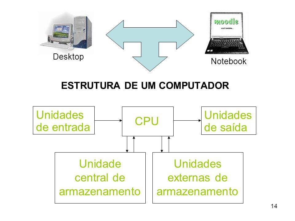 14 ESTRUTURA DE UM COMPUTADOR CPU Unidades de entrada Unidades de saída Unidade central de armazenamento Unidades externas de armazenamento Desktop No