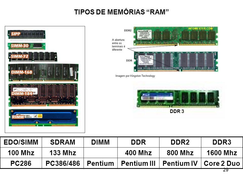 29 TIPOS DE MEMÓRIAS RAM DDR 3 EDO/SIMMSDRAMDIMMDDRDDR2DDR3 100 Mhz133 Mhz400 Mhz800 Mhz1600 Mhz PC286PC386/486PentiumPentium IIIPentium IVCore 2 Duo