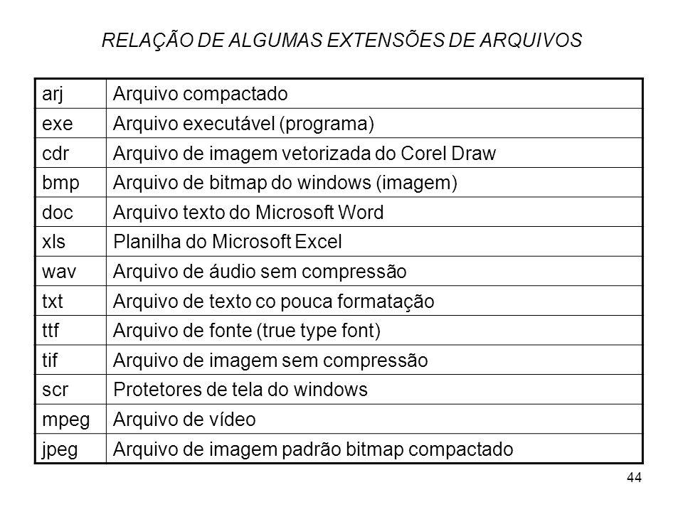 44 RELAÇÃO DE ALGUMAS EXTENSÕES DE ARQUIVOS arjArquivo compactado exeArquivo executável (programa) cdrArquivo de imagem vetorizada do Corel Draw bmpAr