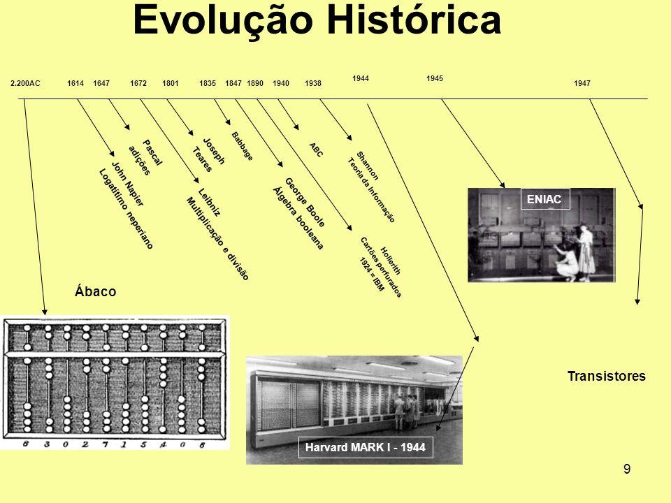 10 2.200AC Ábaco 1647 Pascal adições 180118351940 Joseph Teares Babbage ABC 1672 Leibniz Multiplicação e divisão 1847 George Boole Álgebra booleana 1614 John Napier Logatítimo neperiano 1890 Hollerith Cartões perfurados 1924 = IBM 1938 Shannon Teoria da Informação 1944 Harvard MARK I - 1944 1945 ENIAC Evolução Histórica 1947 Transistores UNIVAC 19511954 a 1957 Fortran 1960 IBM 360 1965 a 1970 ARPANET 1971 CHIP PROGRAMÁVEL 4004 INTEL – Ted Hoff 1963 BASIC Kemenim e Kurtz 1976 a 1977 APPLE II