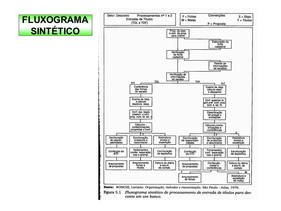 FLUXOGRAMA SINTÉTICO