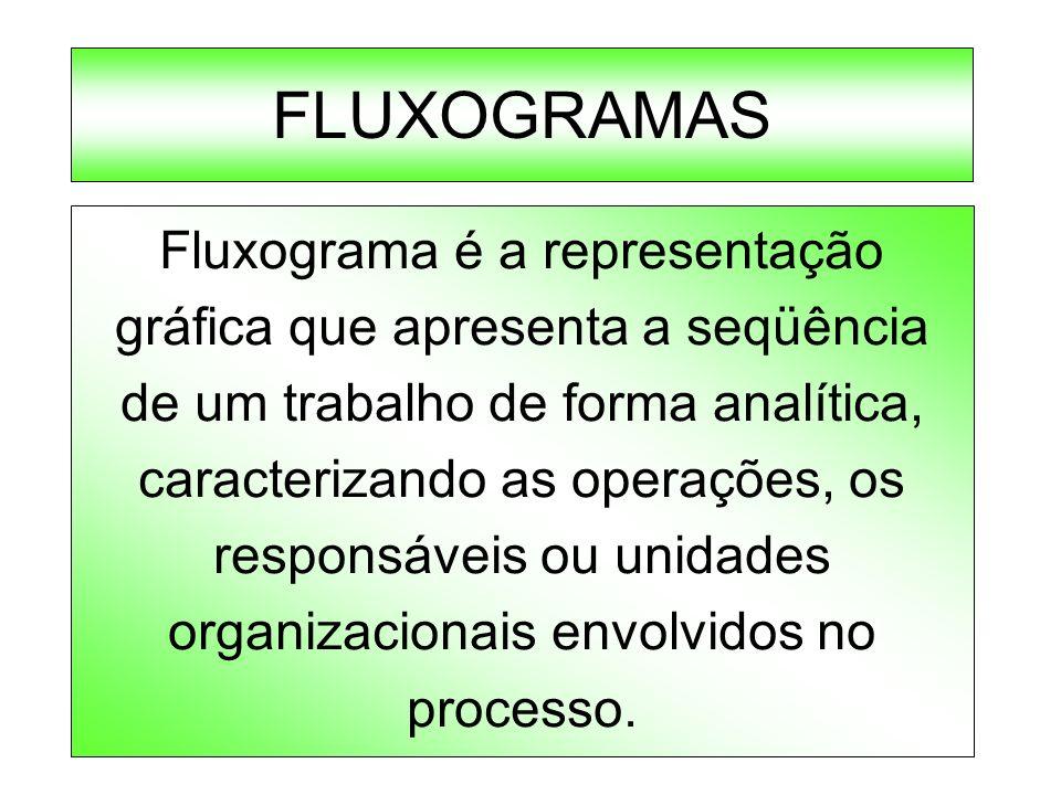 FLUXOGRAMAS Fluxograma é a representação gráfica que apresenta a seqüência de um trabalho de forma analítica, caracterizando as operações, os responsá