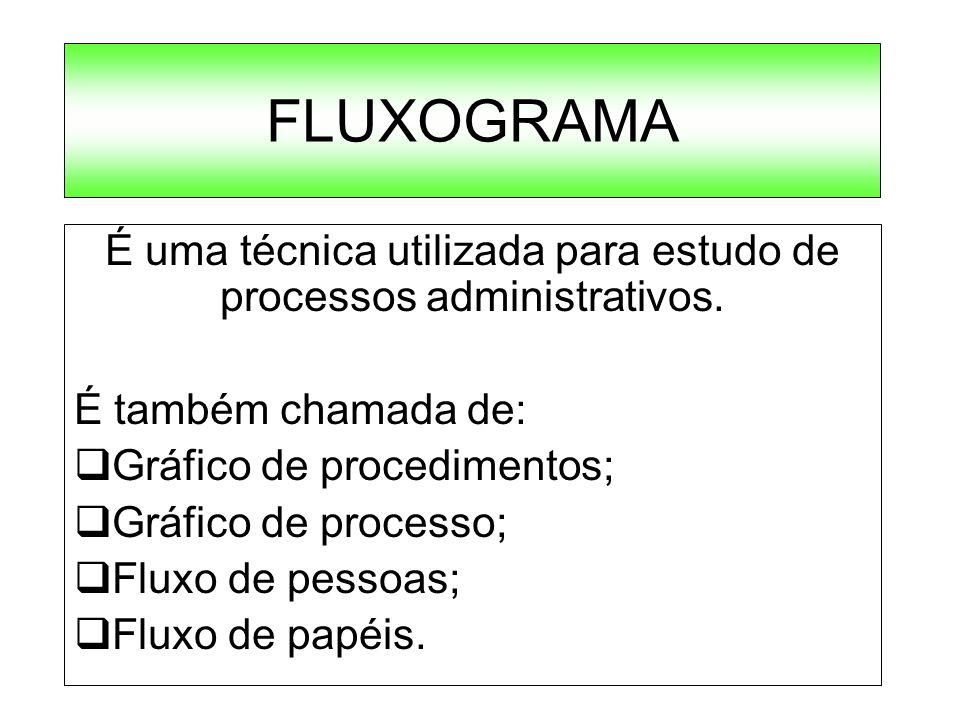 FLUXOGRAMA É uma técnica utilizada para estudo de processos administrativos. É também chamada de: Gráfico de procedimentos; Gráfico de processo; Fluxo