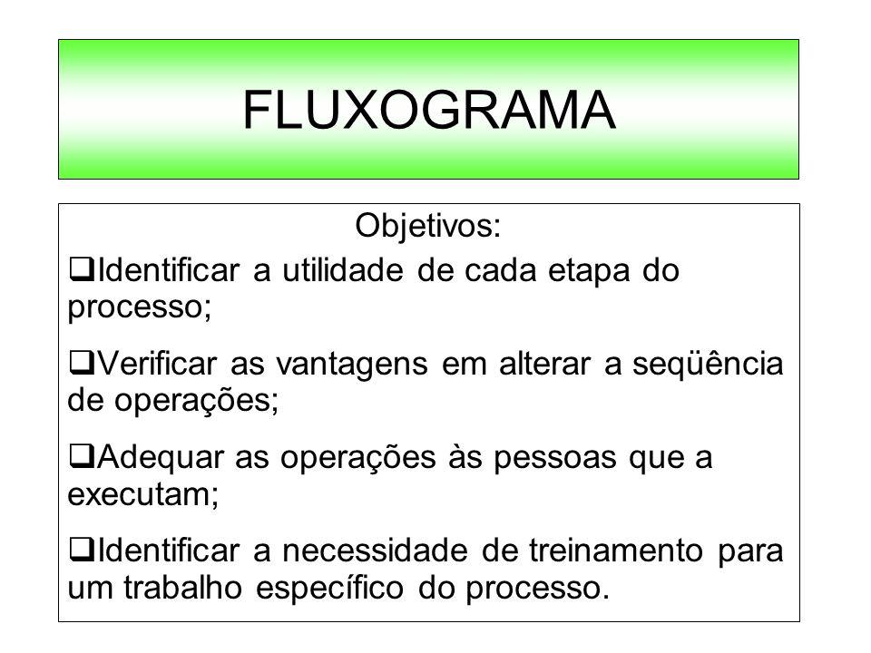 FLUXOGRAMA Objetivos: Identificar a utilidade de cada etapa do processo; Verificar as vantagens em alterar a seqüência de operações; Adequar as operaç