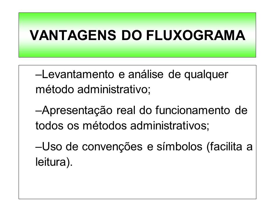 VANTAGENS DO FLUXOGRAMA –Levantamento e análise de qualquer método administrativo; –Apresentação real do funcionamento de todos os métodos administrat