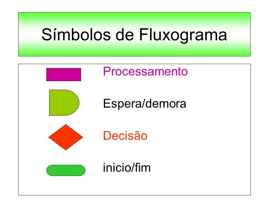 Símbolos de Fluxograma Processamento Espera/demora Decisão inicio/fim