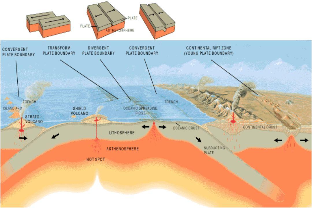 CDRC, Dezembro 2003 Tectônica de Placas 4 / 128 Crosta basáltica relativamente fina (5-7 km) explica os baixos topográficos Falha transformante Cadeia