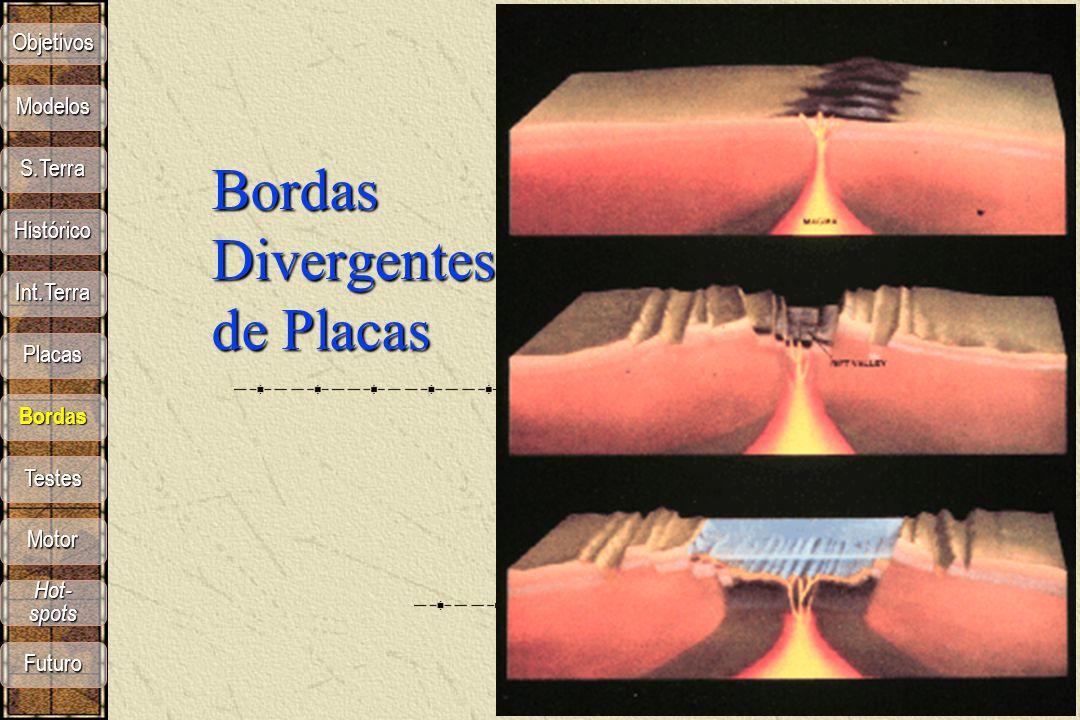 Bordas Divergentes de Placas Objetivos S.Terra Modelos Histórico Int.Terra Placas Bordas Motor Hot- spots Hot- spots Futuro Testes