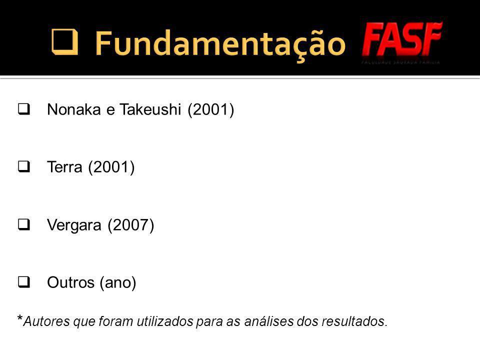 Nonaka e Takeushi (2001) Terra (2001) Vergara (2007) Outros (ano) * Autores que foram utilizados para as análises dos resultados.