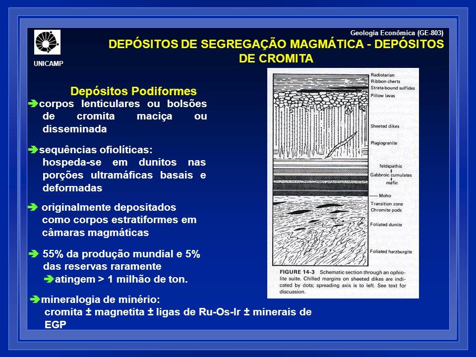 DEPÓSITOS DE SEGREGAÇÃO MAGMÁTICA - DEPÓSITOS DE CROMITA corpos lenticulares ou bolsões de cromita maciça ou disseminada Depósitos Podiformes 55% da p