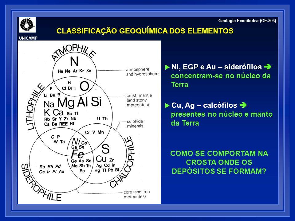 CLASSIFICAÇÃO GEOQUÍMICA DOS ELEMENTOS Geologia Econômica (GE-803) UNICAMP Ni, EGP e Au – siderófilos concentram-se no núcleo da Terra Cu, Ag – calcóf