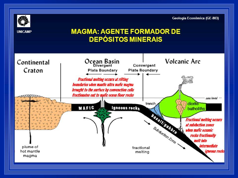 50% a mais de 95% de cromita fina (0,2 mm) com olivina, piroxênio, plagioclásio textura cumulática DEPÓSITOS DE SEGREGAÇÃO MAGMÁTICA - DEPÓSITOS DE CROMITA Mineralogia de minério: cromita ± ilmenita ± magnetita ± pirrotita ± pentlandita ± calcopirita ± minerais de EGP 500 m Exemplos: Complexo de Bushveld (África do Sul) Great Dyke (Zimbabwe) Complexo de Stillwater (USA) Campo Formoso (Brasil) http://www.smenet.org/opaque-ore/IX_T_2.htm Geologia Econômica (GE-803) UNICAMP