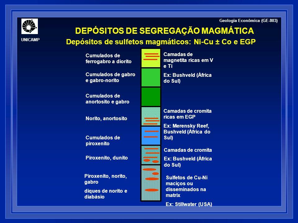 Piroxenito, norito, gabro diques de norito e diabásio Sulfetos de Cu-Ni maciços ou disseminados na matrix Ex: Stillwater (USA) Piroxenito, dunito Cama