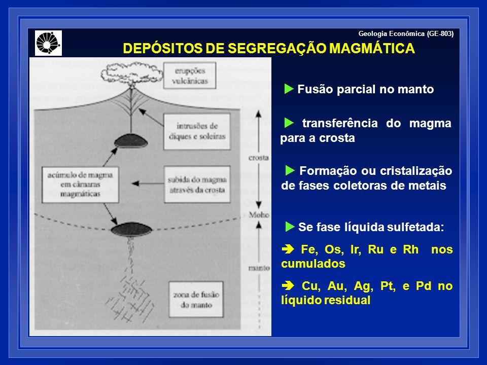 Geologia Econômica (GE-803) DEPÓSITOS DE SEGREGAÇÃO MAGMÁTICA UNICAMP Fusão parcial no manto transferência do magma para a crosta Formação ou cristali