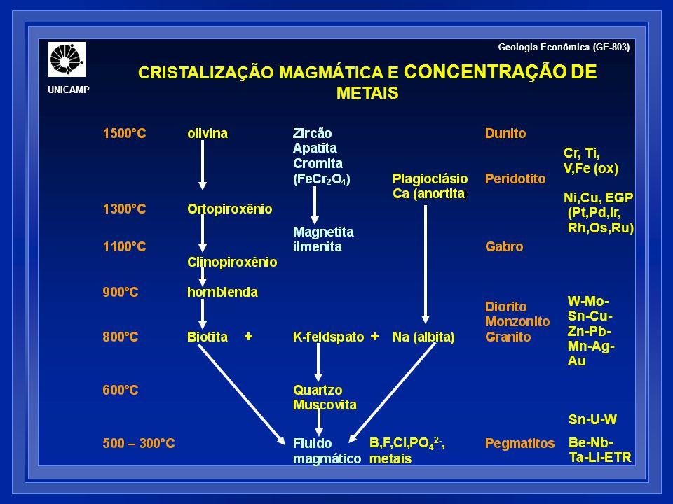 CRISTALIZAÇÃO MAGMÁTICA E CONCENTRAÇÃO DE METAIS Geologia Econômica (GE-803) Raio iônico e carga: fatores que determinam a ordem preferencial de fracionamento de metais entre mineral – fundido – fase fluida Potencial iônico (PI)= carga/RI Elementos incompatíveis: (1) elementos de grande raio iônico (LILE; PI < 2) (2) elementos de grande força de campo (HFSE; PI > 2)