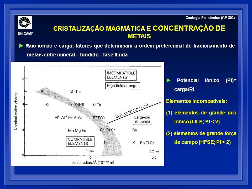 CRISTALIZAÇÃO MAGMÁTICA E CONCENTRAÇÃO DE METAIS Geologia Econômica (GE-803) Raio iônico e carga: fatores que determinam a ordem preferencial de fraci