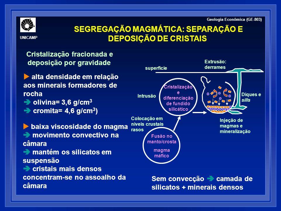 SEGREGAÇÃO MAGMÁTICA: SEPARAÇÃO E DEPOSIÇÃO DE CRISTAIS Cristalização fracionada e deposição por gravidade alta densidade em relação aos minerais form