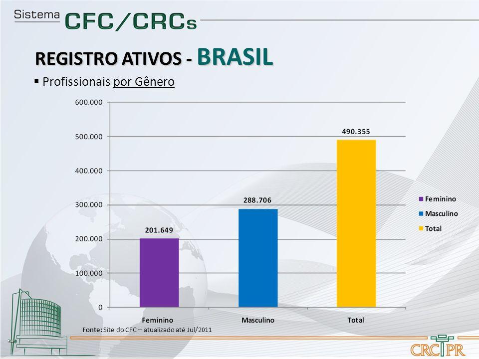 Profissionais por Gênero REGISTRO ATIVOS - BRASIL Fonte: Site do CFC – atualizado até Jul/2011