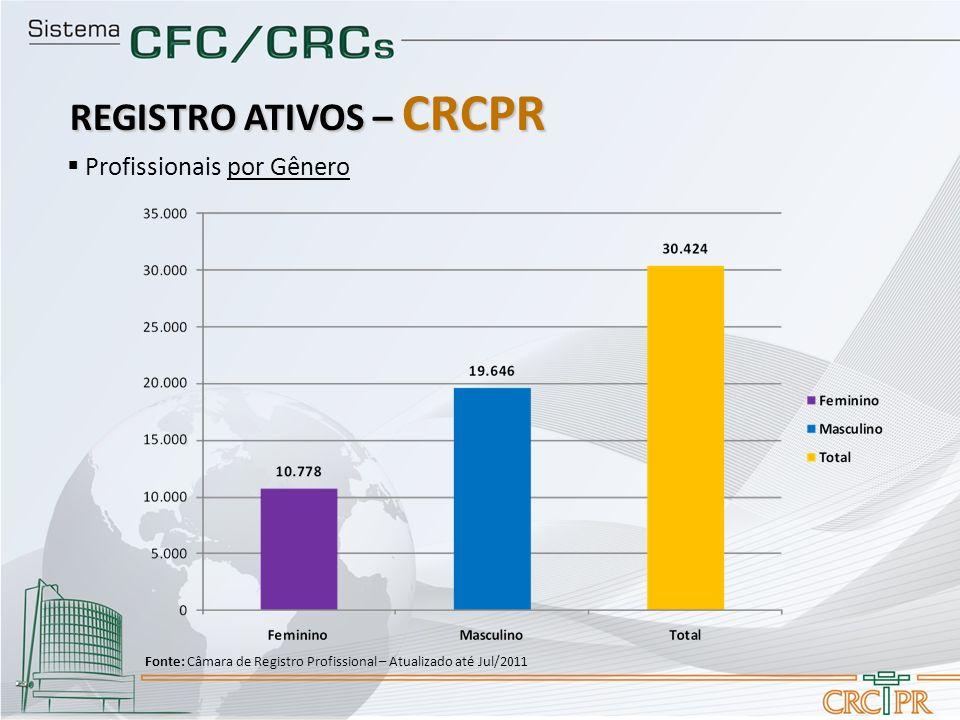 Profissionais por Gênero REGISTRO ATIVOS – CRCPR Fonte: Câmara de Registro Profissional – Atualizado até Jul/2011