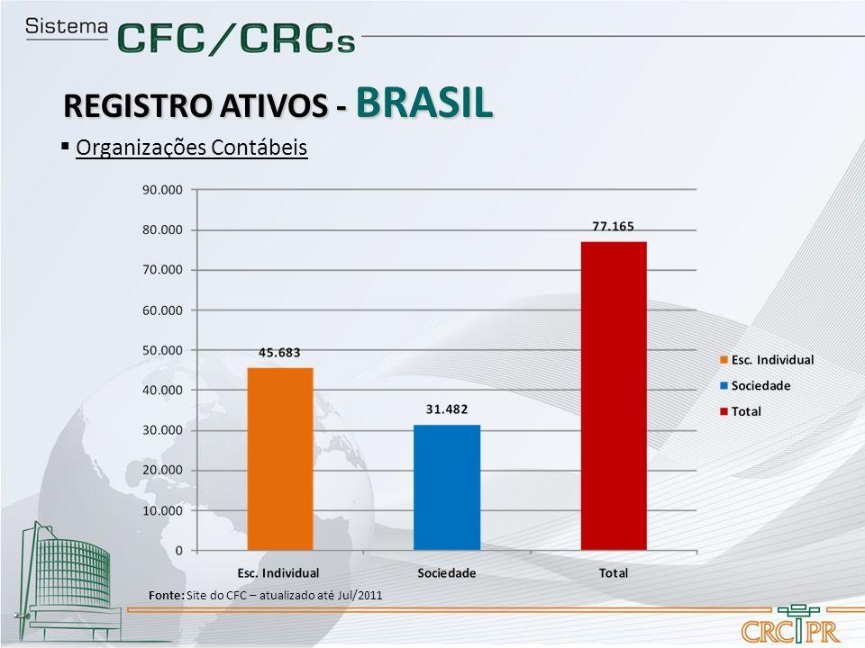Organizações Contábeis REGISTRO ATIVOS - BRASIL Fonte: Site do CFC – atualizado até Jul/2011