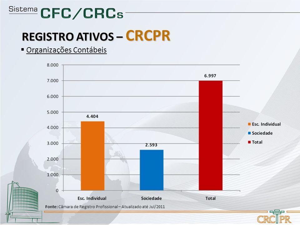 Organizações Contábeis REGISTRO ATIVOS – CRCPR Fonte: Câmara de Registro Profissional – Atualizado até Jul/2011