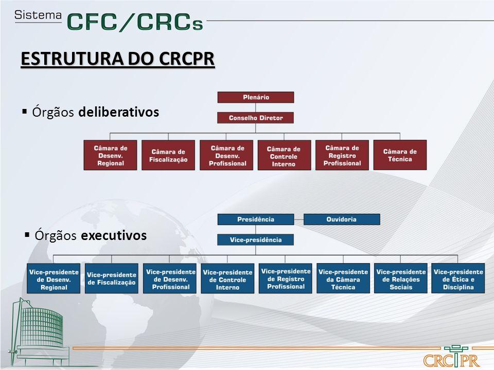 ESTRUTURA DO CRCPR Órgãos executivos Órgãos deliberativos
