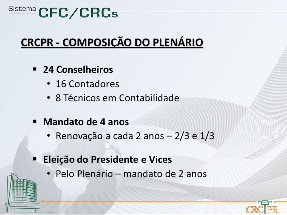 24 Conselheiros 16 Contadores 8 Técnicos em Contabilidade Mandato de 4 anos Renovação a cada 2 anos – 2/3 e 1/3 Eleição do Presidente e Vices Pelo Ple