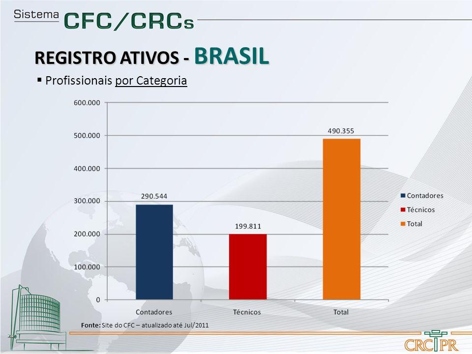 REGISTRO ATIVOS - BRASIL Profissionais por Categoria Fonte: Site do CFC – atualizado até Jul/2011