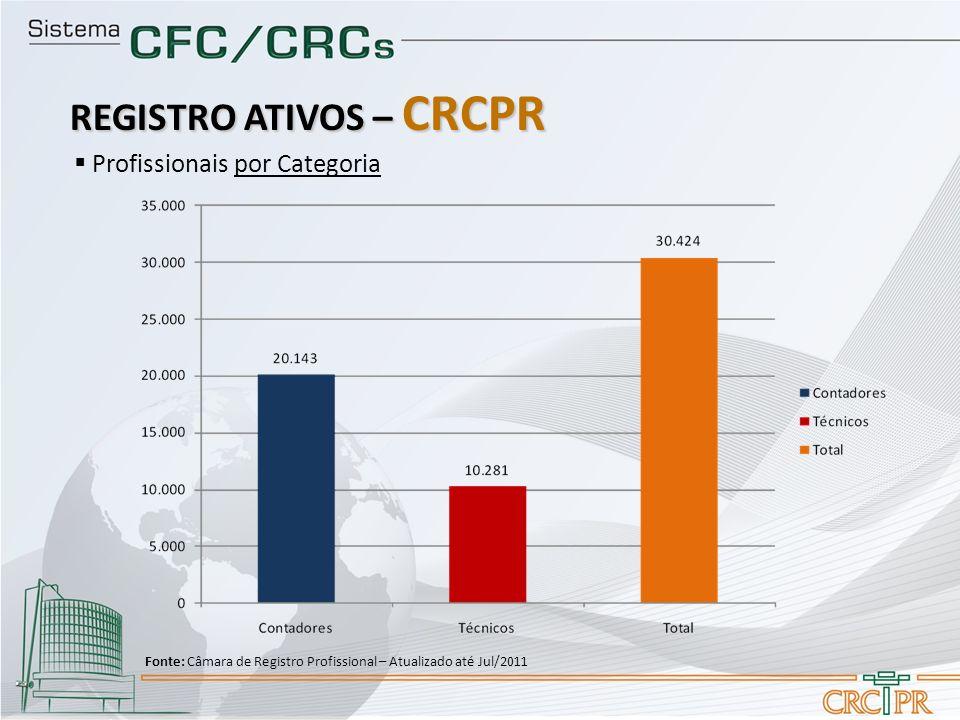 REGISTRO ATIVOS – CRCPR Profissionais por Categoria Fonte: Câmara de Registro Profissional – Atualizado até Jul/2011