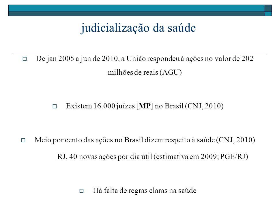 judicialização da saúde De jan 2005 a jun de 2010, a União respondeu à ações no valor de 202 milhões de reais (AGU) Existem 16.000 juízes [MP] no Bras