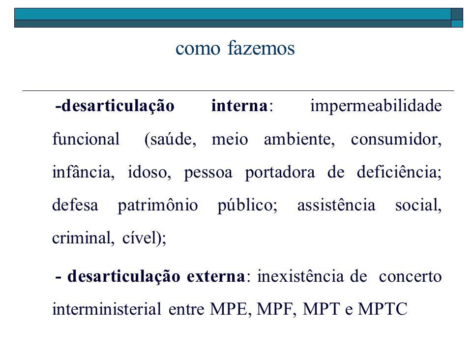 como fazemos -desarticulação interna: impermeabilidade funcional(saúde, meio ambiente, consumidor, infância, idoso, pessoa portadora de deficiência; d