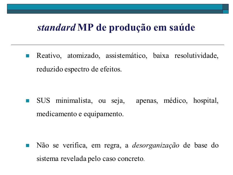 standard MP de produção em saúde Reativo, atomizado, assistemático, baixa resolutividade, reduzido espectro de efeitos. SUS minimalista, ou seja, apen