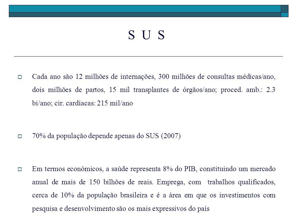 S U S Cada ano são 12 milhões de internações, 300 milhões de consultas médicas/ano, dois milhões de partos, 15 mil transplantes de órgãos/ano; proced.