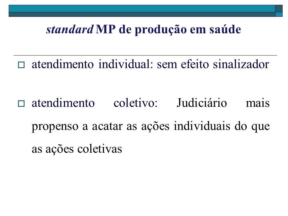 standard MP de produção em saúde atendimento individual: sem efeito sinalizador atendimento coletivo: Judiciário mais propenso a acatar as ações indiv