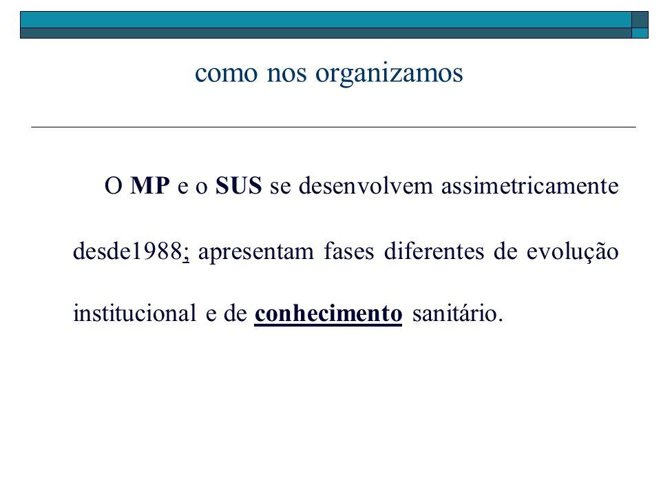 como nos organizamos O MP e o SUS se desenvolvem assimetricamente desde1988; apresentam fases diferentes de evolução institucional e de conhecimento s