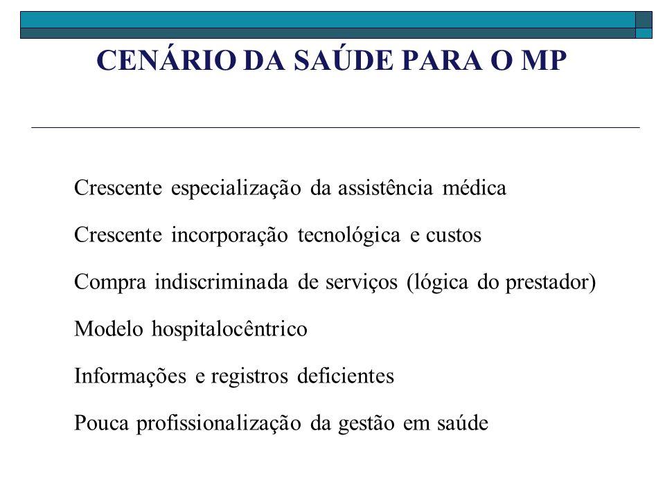 CENÁRIO DA SAÚDE PARA O MP Crescente especialização da assistência médica Crescente incorporação tecnológica e custos Compra indiscriminada de serviço