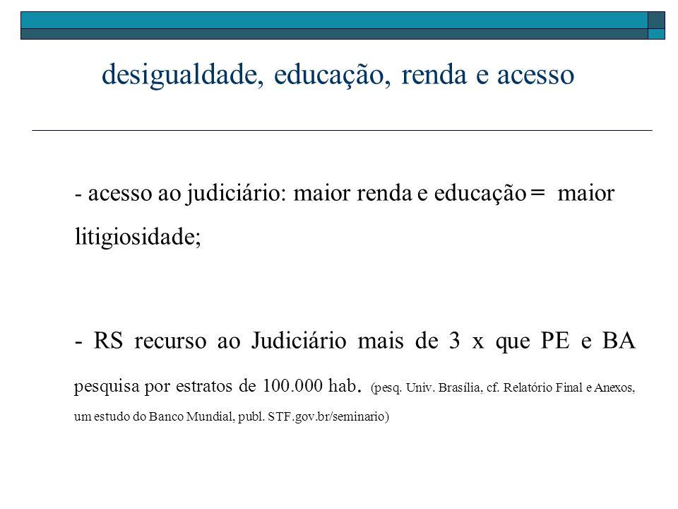 desigualdade, educação, renda e acesso - acesso ao judiciário: maior renda e educação = maior litigiosidade; - RS recurso ao Judiciário mais de 3 x qu