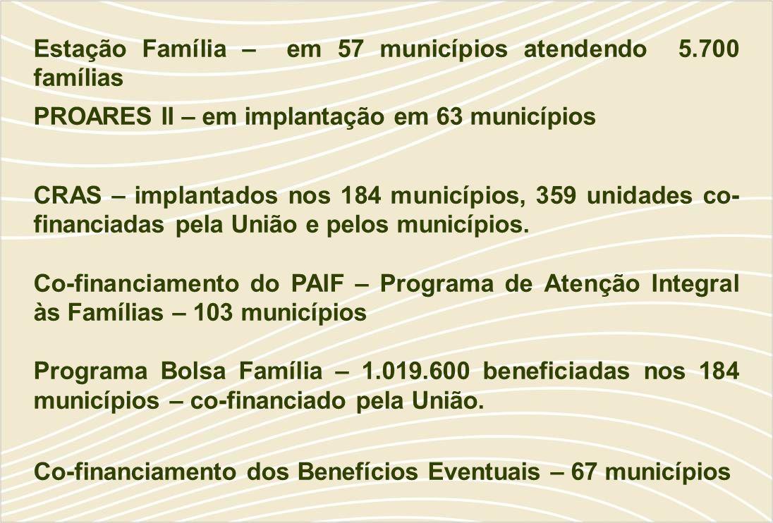 Estação Família – em 57 municípios atendendo 5.700 famílias PROARES II – em implantação em 63 municípios CRAS – implantados nos 184 municípios, 359 unidades co- financiadas pela União e pelos municípios.