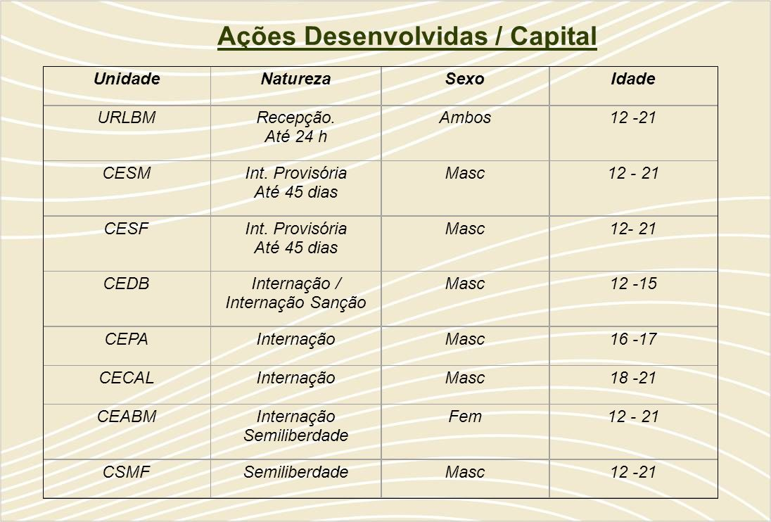 Ações Desenvolvidas / Capital UnidadeNaturezaSexoIdade URLBMRecepção.