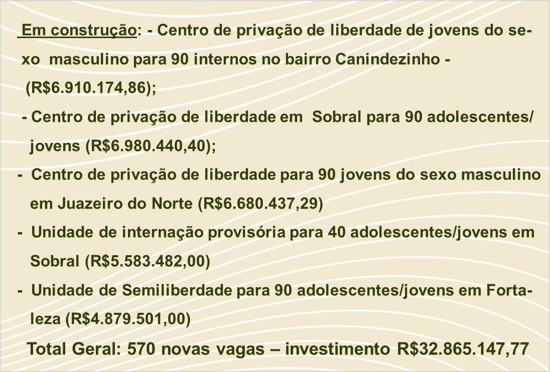 Em construção: - Centro de privação de liberdade de jovens do se- xo masculino para 90 internos no bairro Canindezinho - (R$6.910.174,86); - Centro de privação de liberdade em Sobral para 90 adolescentes/ jovens (R$6.980.440,40); - Centro de privação de liberdade para 90 jovens do sexo masculino em Juazeiro do Norte (R$6.680.437,29) - Unidade de internação provisória para 40 adolescentes/jovens em Sobral (R$5.583.482,00) - Unidade de Semiliberdade para 90 adolescentes/jovens em Forta- leza (R$4.879.501,00) Total Geral: 570 novas vagas – investimento R$32.865.147,77