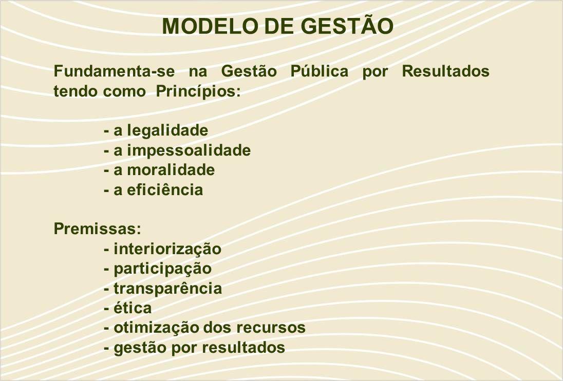 MODELO DE GESTÃO Fundamenta-se na Gestão Pública por Resultados tendo como Princípios: - a legalidade - a impessoalidade - a moralidade - a eficiência Premissas: - interiorização - participação - transparência - ética - otimização dos recursos - gestão por resultados