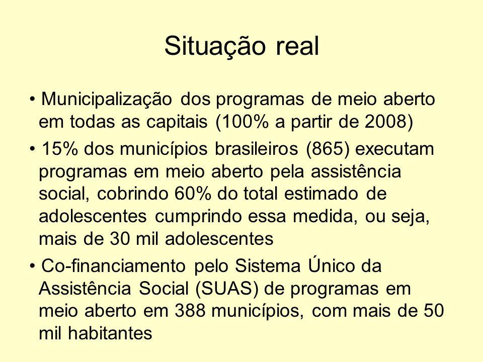 Situação real Municipalização dos programas de meio aberto em todas as capitais (100% a partir de 2008) 15% dos municípios brasileiros (865) executam