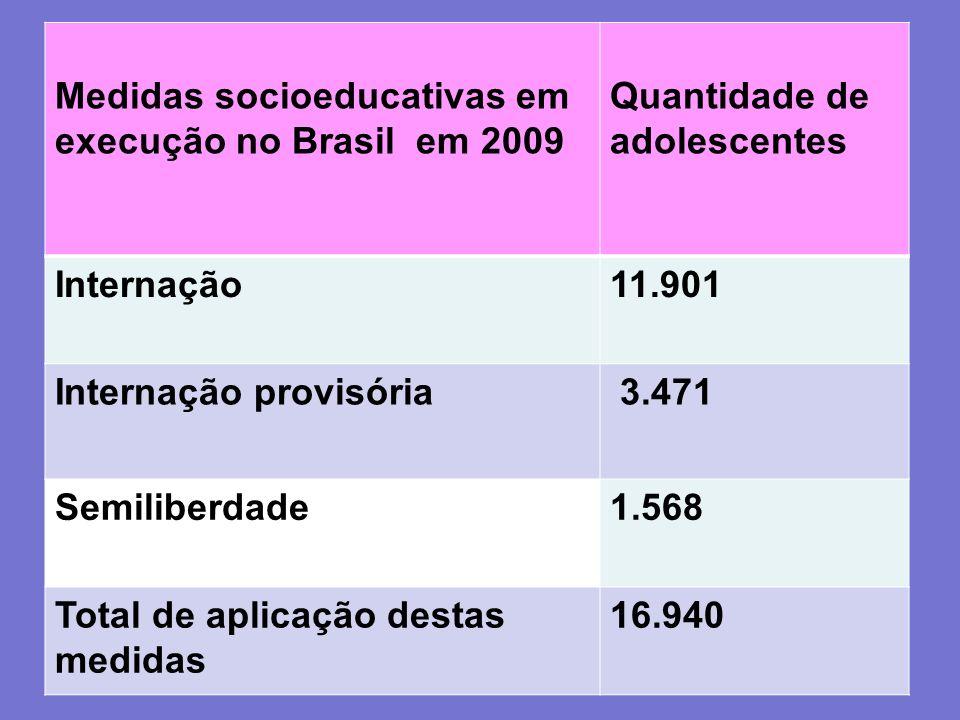 Medidas socioeducativas em execução no Brasil em 2009 Quantidade de adolescentes Internação11.901 Internação provisória 3.471 Semiliberdade1.568 Total