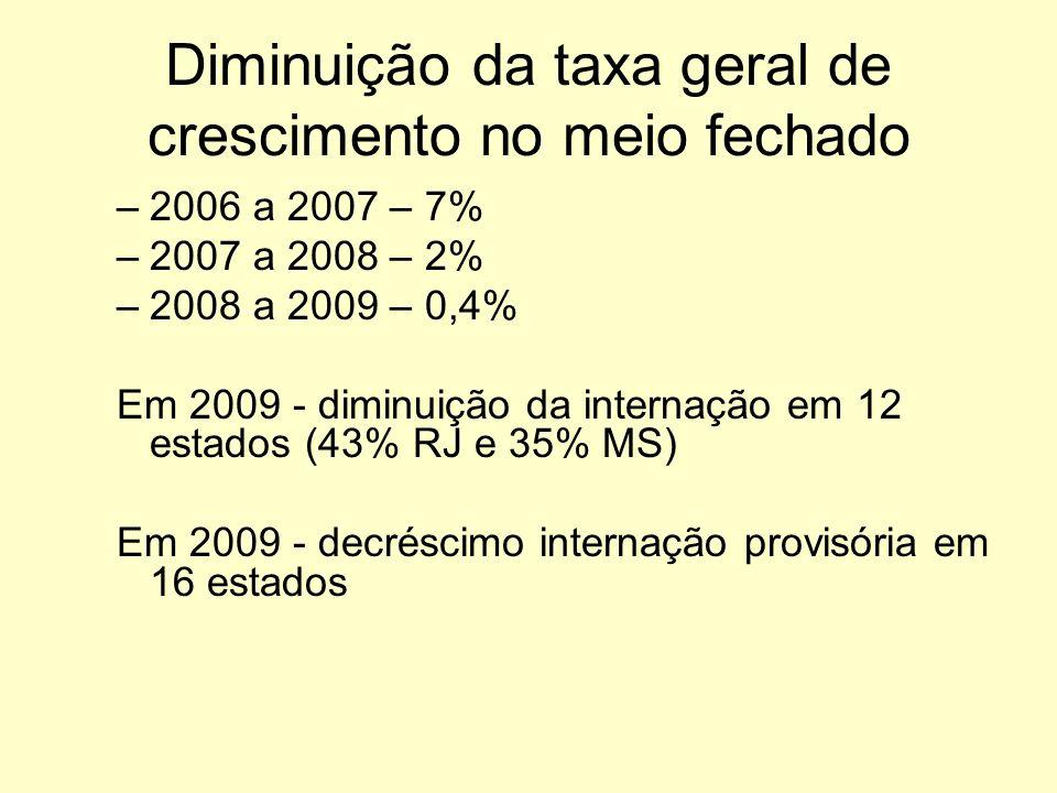 Diminuição da taxa geral de crescimento no meio fechado –2006 a 2007 – 7% –2007 a 2008 – 2% –2008 a 2009 – 0,4% Em 2009 - diminuição da internação em