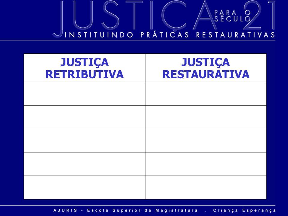 JUSTIÇA RETRIBUTIVA JUSTIÇA RESTAURATIVA CULPARESPONSABILIDADE PERSEGUIÇÃOENCONTRO IMPOSIÇÃODIÁLOGO CASTIGOREPARAÇÃO DO DANO COERÇÃOCOESÃO