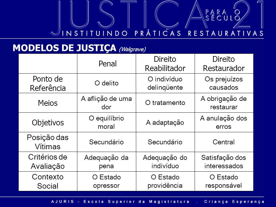 MODELOS DE JUSTIÇA (Walgrave) O Estado responsável O Estado providência O Estado opressor Contexto Social Satisfação dos interessados Adequação do ind